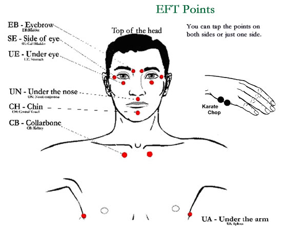 EFT-Points